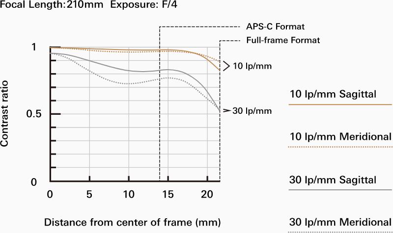 MTF-график на 210 мм для объектива Tamron 70-210mm f/4 Di VC USD (A034)