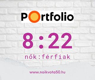 A Portfolio.hu szerkesztőségében 8:22 a nők és férfiak aránya