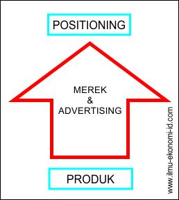 Posisi Pasar (Positioning)
