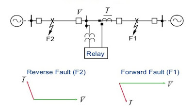 Directional Over Current Relay