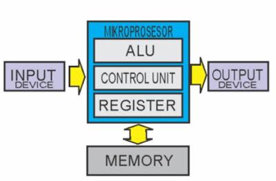 diagram blok mikroprosesor