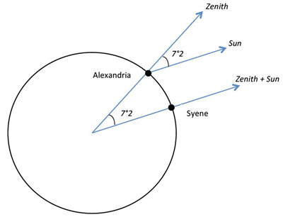 FHS Astronomy: How Eratosthenes measured the circumference