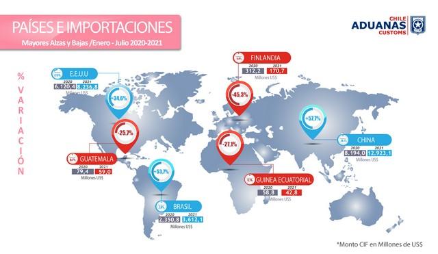 Gráfico 3. Países y importaciones.