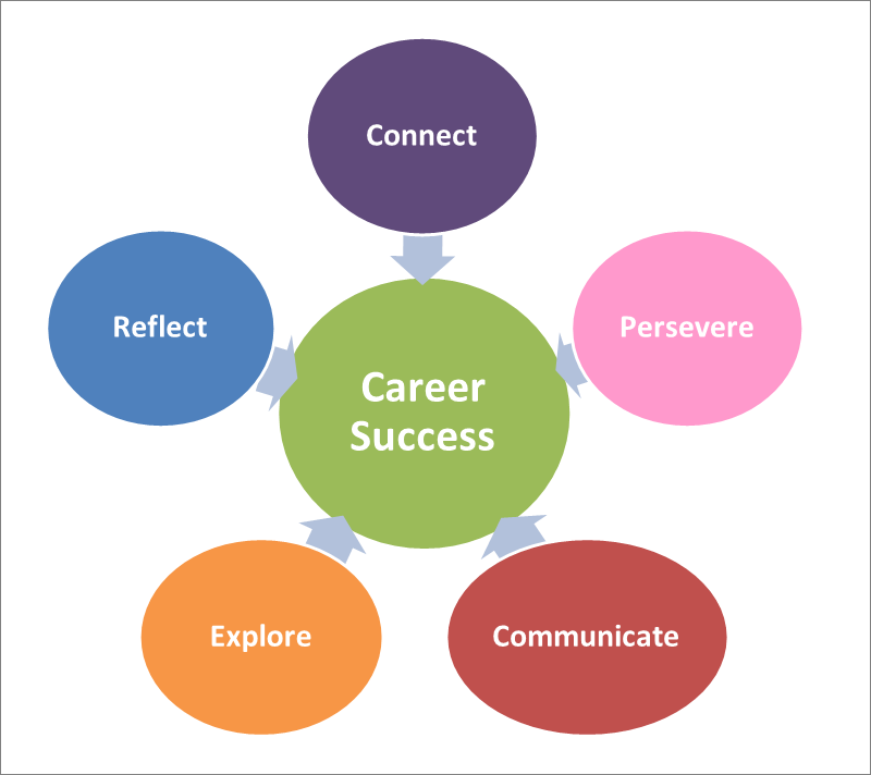 factors to achieve career success The sixth success factor for your career and life is to reduce the amount of time that it takes you to achieve your goals is by developing a positive mental attitude a positive mental attitude is very much a decision that you make.