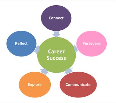 Factors of career success