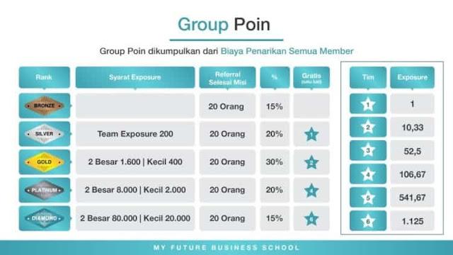 cara dapat view point dari group point