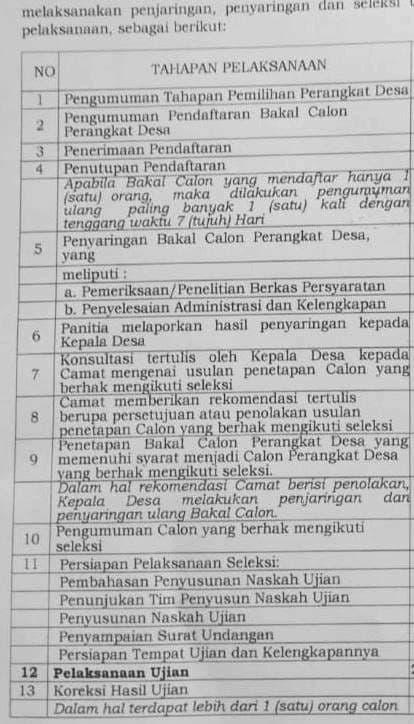 Berkas Pendaftaran Calon Perangkat Desa Belum Lengkap, Haruskah Ditolak