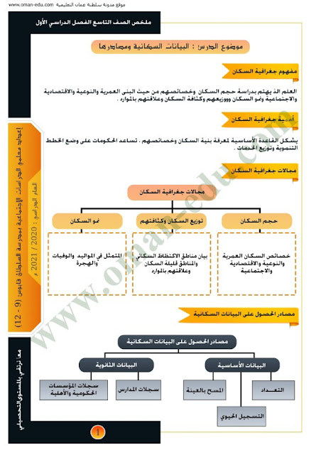 ملخص الوحدة الاولى | جغرافية السكان - للصف التاسع ف 1