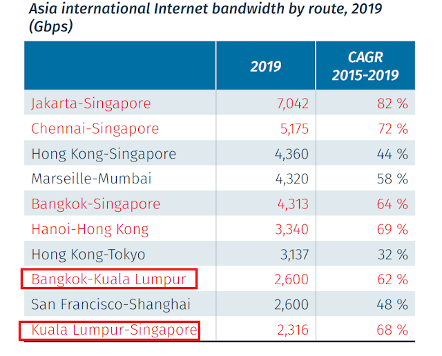 the top ten largest Internet routes in Asia