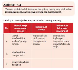 Soal dan Jawaban Aktivitas 5.4 Tabel 5.2 Perwujudan Kerja sama dan Gotong Royong