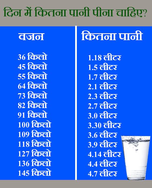 ज्यादा पानी पीना है खतरनाक! जानिए कितना पानी पीना चाहिए