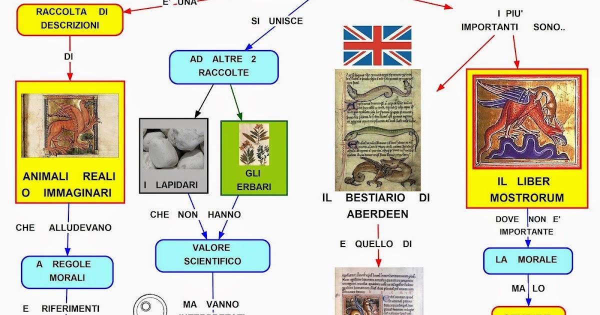 Mappa concettuale Il bestiario medievale
