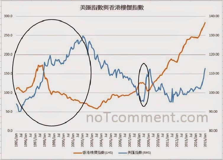 1998年 美元加息升值 熱錢抽離香港 樓價大跌 樓市崩潰 無關供應 | LIHKG 討論區