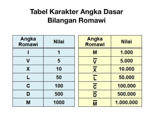 cara penulisan dan konversi angka romawi