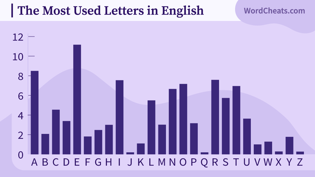 Bar graph of the most used letters in English