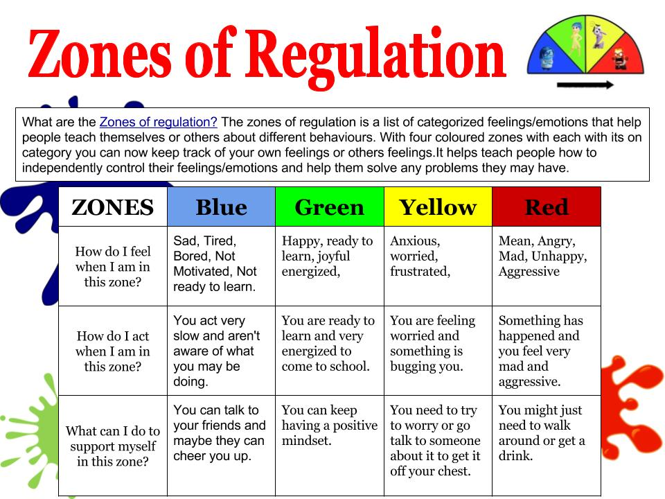 Current image with zones of regulation printable
