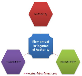 delegation of authority elements' infographics