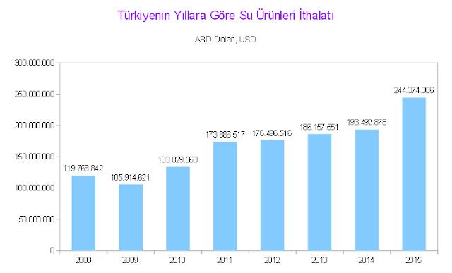 Türkiye'nin yıllara göre su ürünleri ithalatı