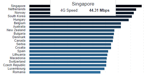 Perbandingan Langganan Dan Kelajuan Internet Malaysia Dan Negara Lain