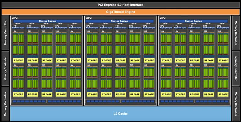 RTX3060 PCI 4.0 Host Interface
