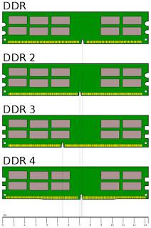 Tipos de DDR