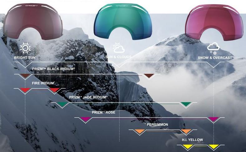 7a3082f79cb64 ¿Significa esto que son gafas para un uso en un entorno específico como la  carretera o el deporte  Oakley ha desarrollado también un último tipo de  lente ...