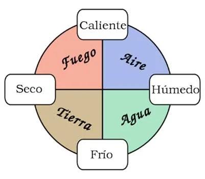 teoria de los 4 elementos - sdce.es - sitio de consulta escolar