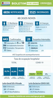 Boletim da Covid-19 em Maringá. Café com Jornalista