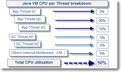 Troubleshooting High CPU Utilization - Documentation