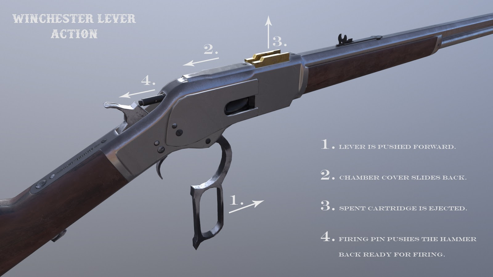 Lever Action Animation : The itearooms