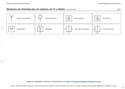Símbolos de Distribución de señales de Tv y Radio