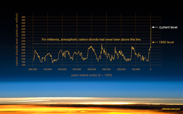 latest graph of climate change, latest graph of global warming