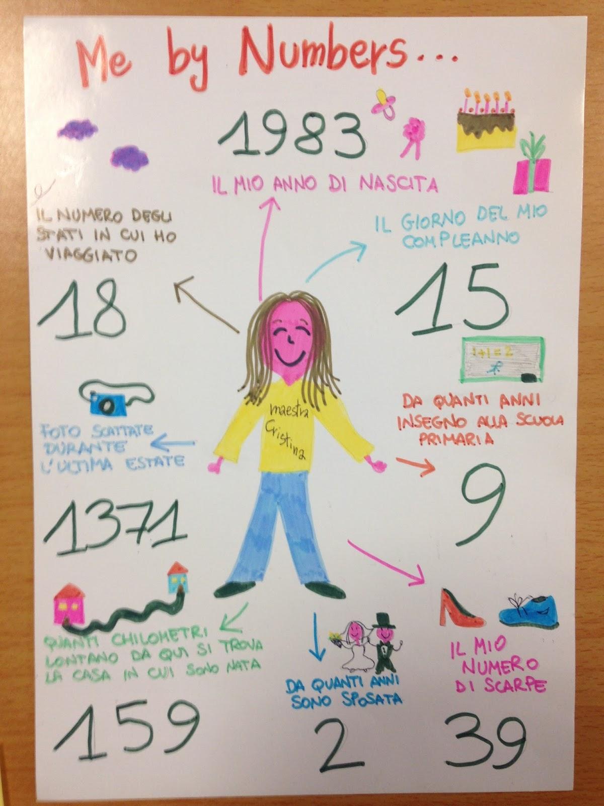 Me By Numbers Presentarsi Attraverso I Numeri