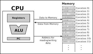 alamat memory