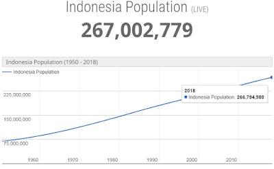 Jumlah Penduduk Indonesia saat ini