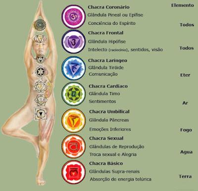 os chakras e os elementos