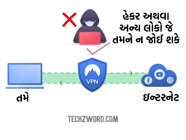 how VPN works in Gujarati
