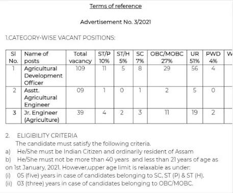 Assam Agriculture University Recruitment 2021- Agriculture Engineer