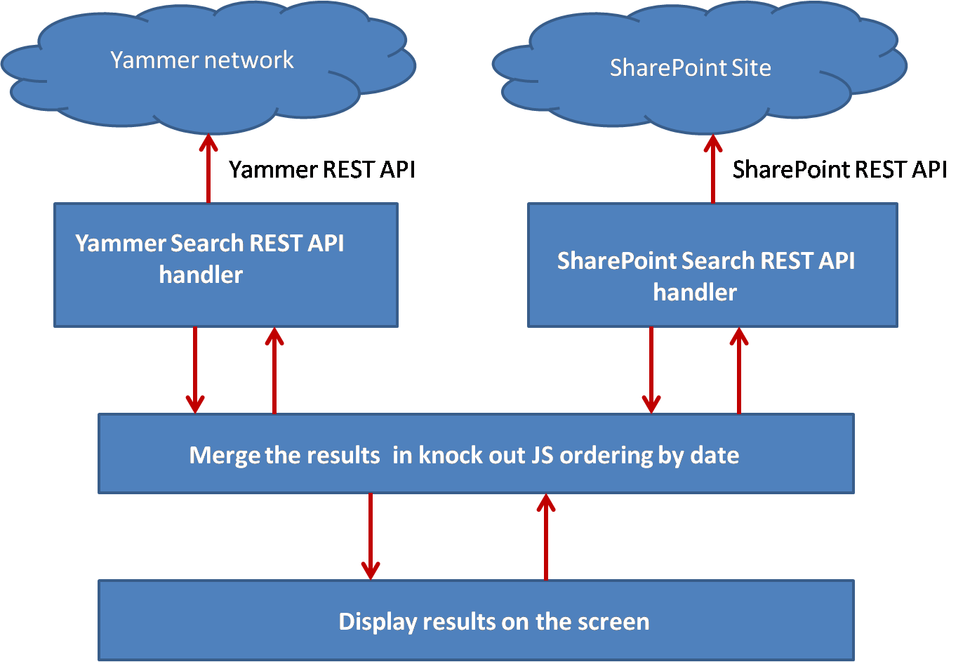 Sharepoint 2013 Components Diagram Chevy Turn Signal And Yammer How To Integrate Search With Let S Take Look At Each Box Of This Component