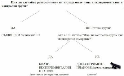 Класификация на експерименталните изследователски планове