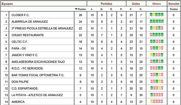 Fotos Liga Local Fútbol Aranjuez