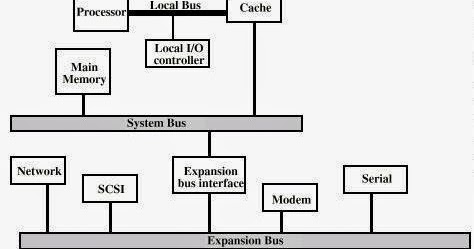 CSE Bank: Multiple Bus hierarchies in computer