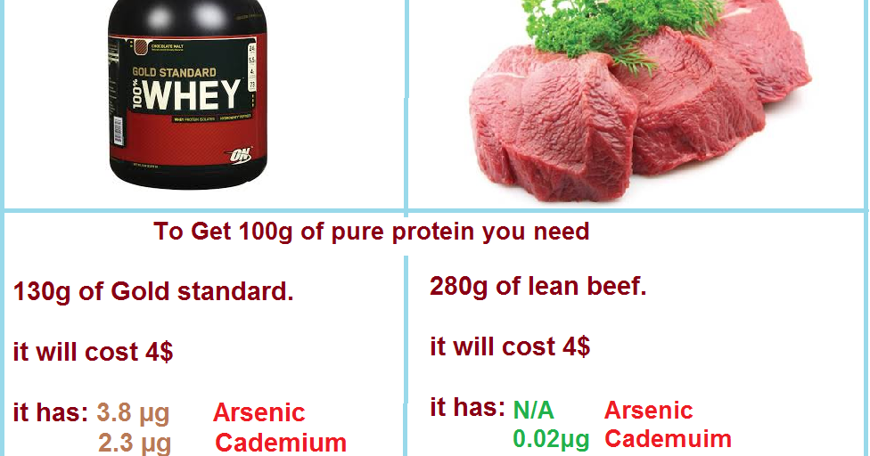 Nizar Sport Science: How Safe Is Your Protein Powder ...