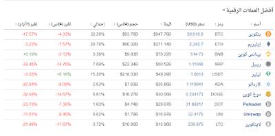 تداول العملات الرقمية في السعودية 2021