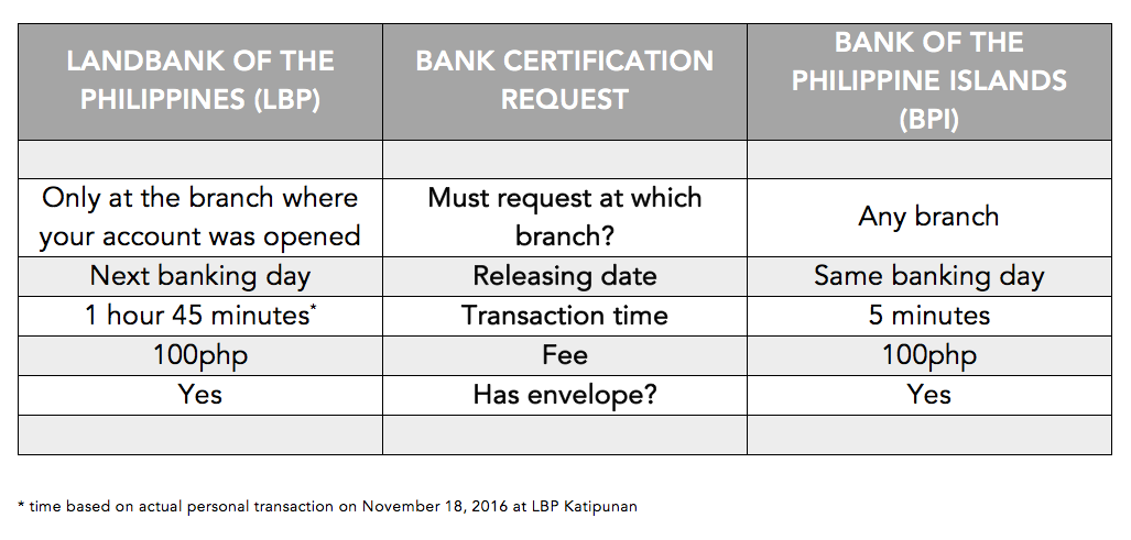 Bank Certification Request: Landbank vs BPI | KRIEZELDARIA