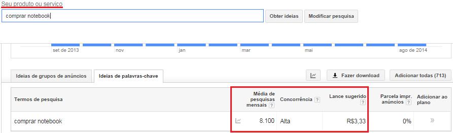 Google Adwords ideias de palavras chave