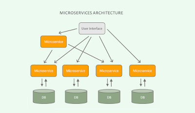 Java developer should learn Microservice