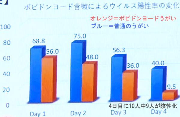 大阪ポピドンヨード観察研究