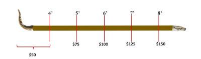 Harga ular piton dalam USD