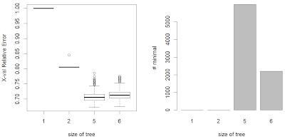 Cross-valitation variability example, part I